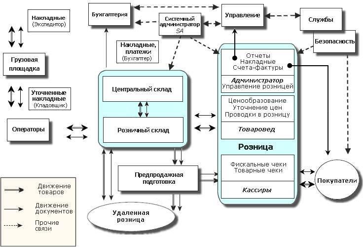 Схема связей программной части